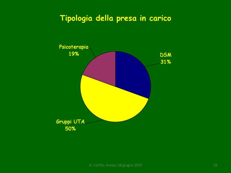 Tipologia della presa in carico G. Corlito, Arezzo, 18 giugno 201016