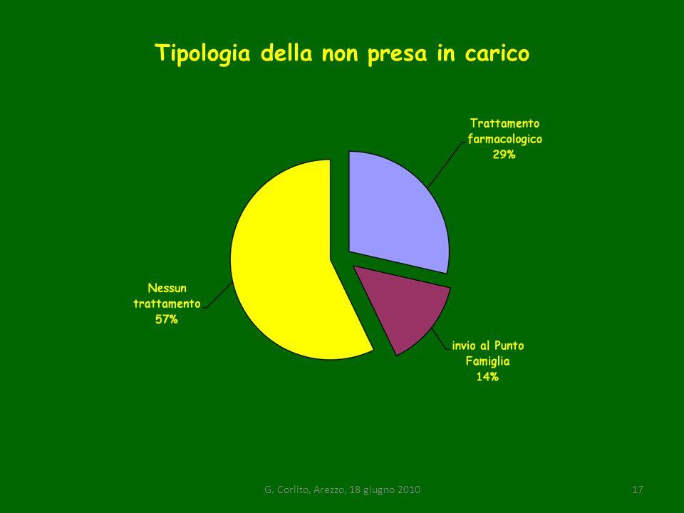 Tipologia della non presa in carico G. Corlito, Arezzo, 18 giugno 201017