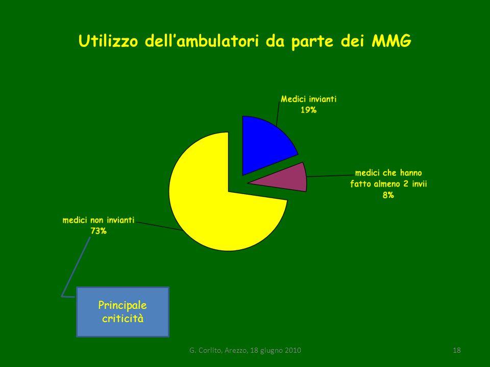 Utilizzo dellambulatori da parte dei MMG Principale criticità 18G. Corlito, Arezzo, 18 giugno 2010
