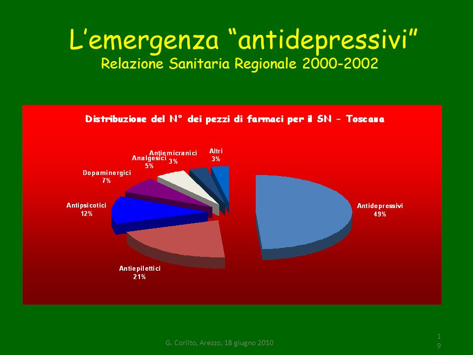 Lemergenza antidepressivi Relazione Sanitaria Regionale 2000-2002 19