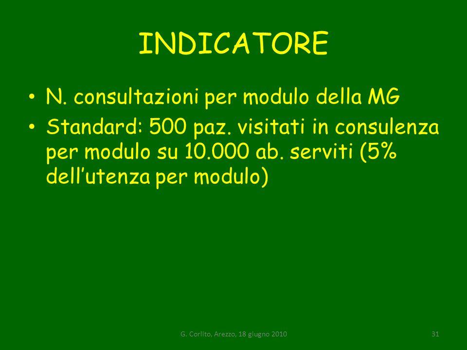INDICATORE N.consultazioni per modulo della MG Standard: 500 paz.