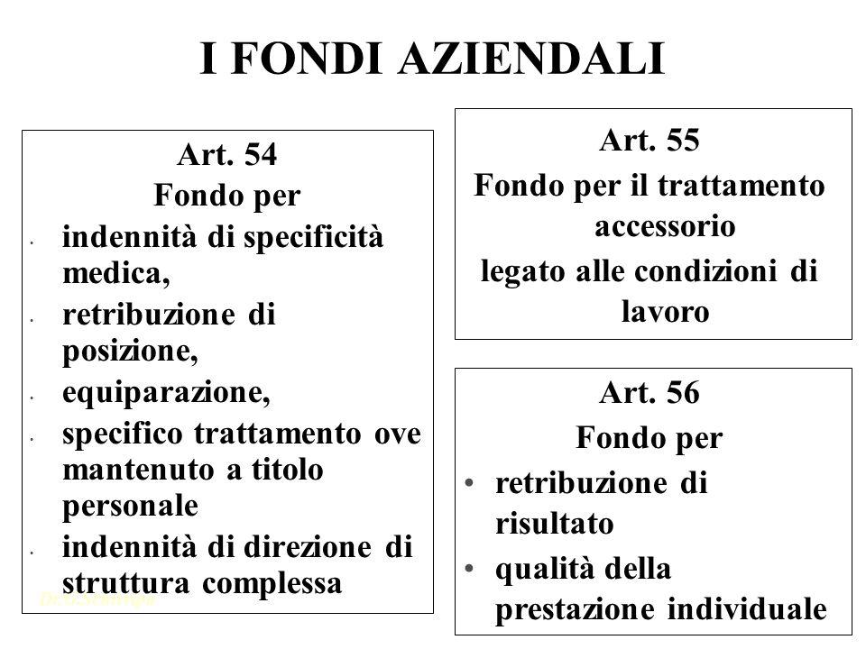 Dr.G.Schirripa 1 I FONDI AZIENDALI Art. 54 Fondo per indennità di specificità medica, retribuzione di posizione, equiparazione, specifico trattamento