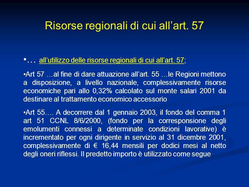 Risorse regionali di cui allart. 57 … allutilizzo delle risorse regionali di cui allart. 57; Art 57 …al fine di dare attuazione allart. 55 …le Regioni