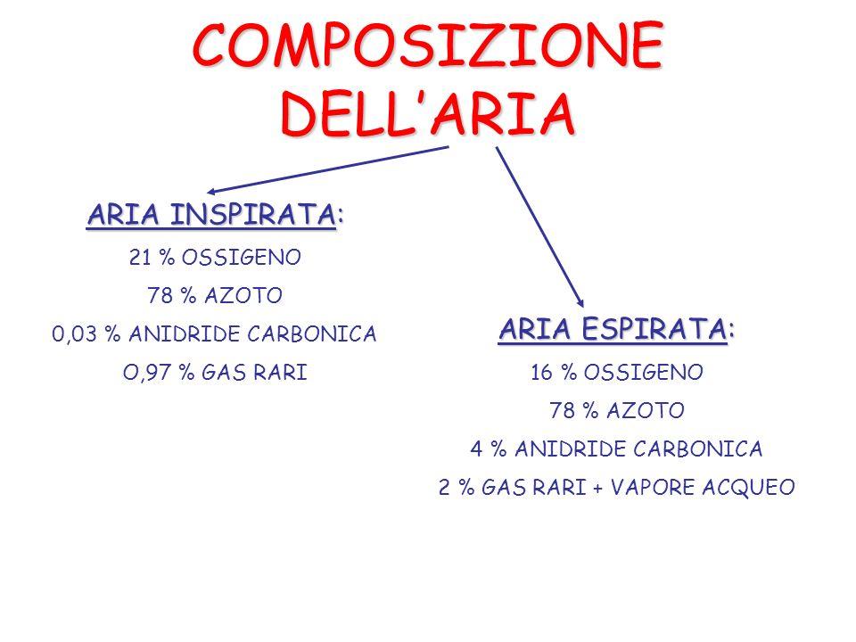COMPOSIZIONE DELLARIA ARIA INSPIRATA: 21 % OSSIGENO 78 % AZOTO 0,03 % ANIDRIDE CARBONICA O,97 % GAS RARI ARIA ESPIRATA: 16 % OSSIGENO 78 % AZOTO 4 % ANIDRIDE CARBONICA 2 % GAS RARI + VAPORE ACQUEO