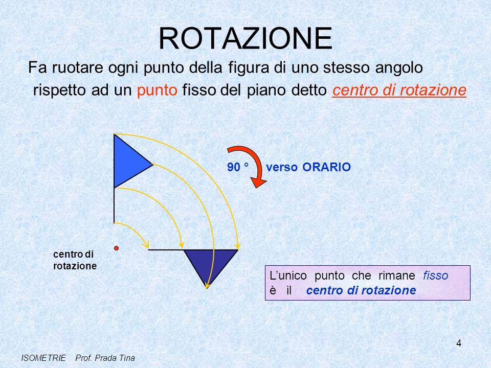 ROTAZIONE Fa ruotare ogni punto della figura di uno stesso angolo rispetto ad un punto fisso del piano detto centro di rotazione 90 ° verso ORARIO cen