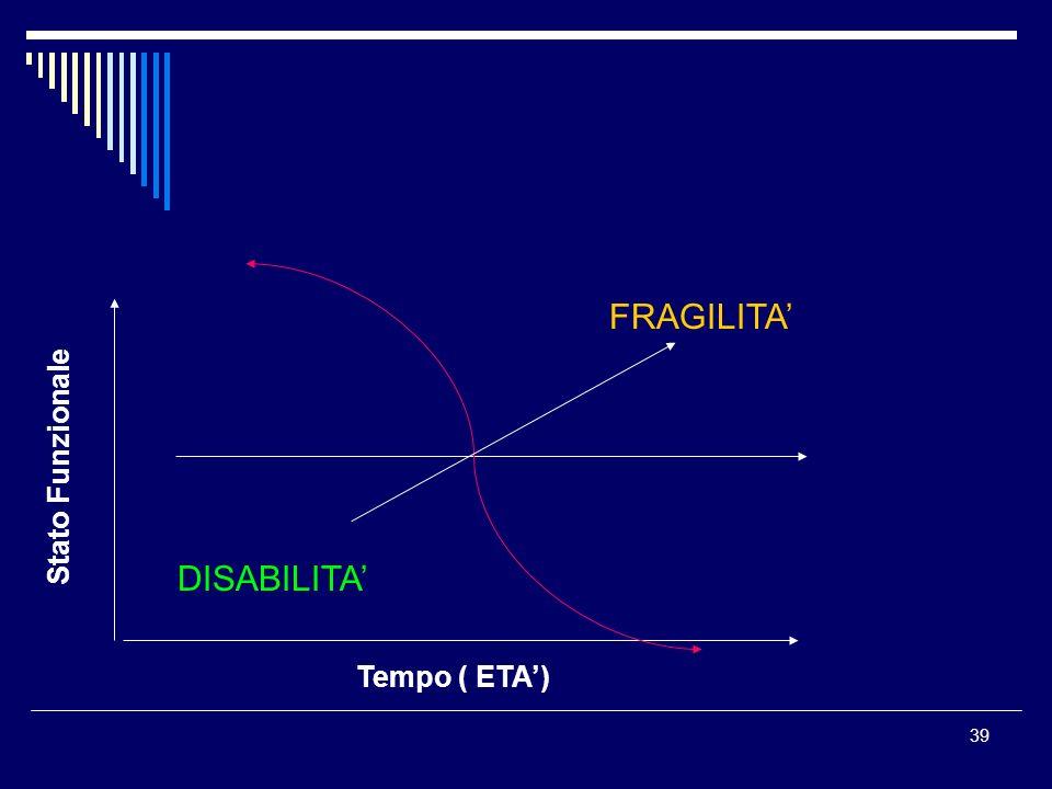 39 Tempo ( ETA) Stato Funzionale DISABILITA FRAGILITA