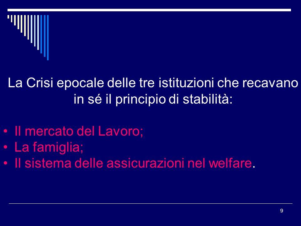 9 La Crisi epocale delle tre istituzioni che recavano in sé il principio di stabilità: Il mercato del Lavoro; La famiglia; Il sistema delle assicurazi