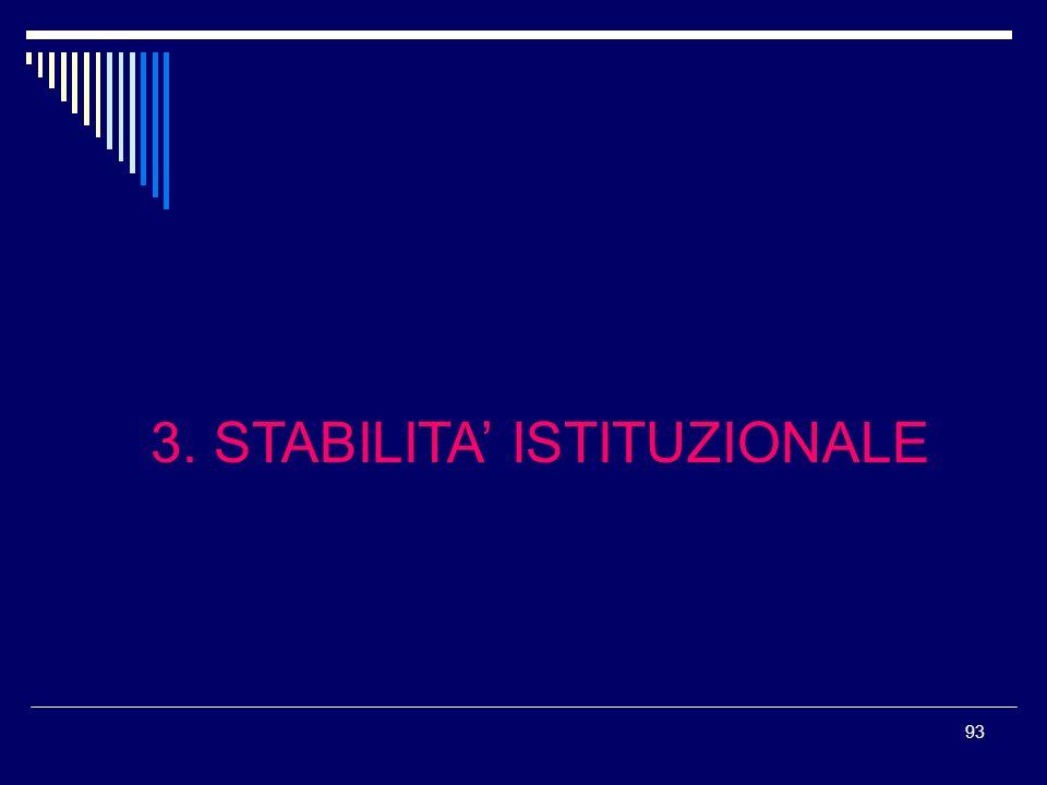 93 3. STABILITA ISTITUZIONALE