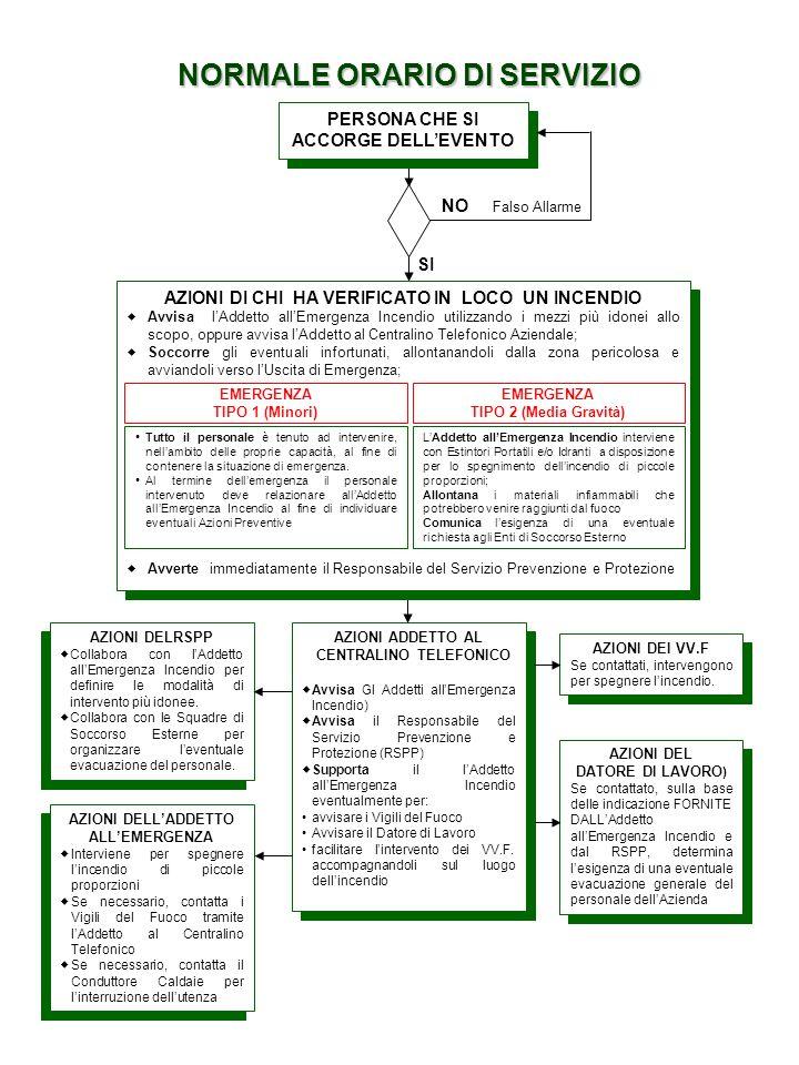 NORMALE ORARIO DI SERVIZIO NO Falso Allarme SI AZIONI DELRSPP Collabora con lAddetto allEmergenza Incendio per definire le modalità di intervento più idonee.