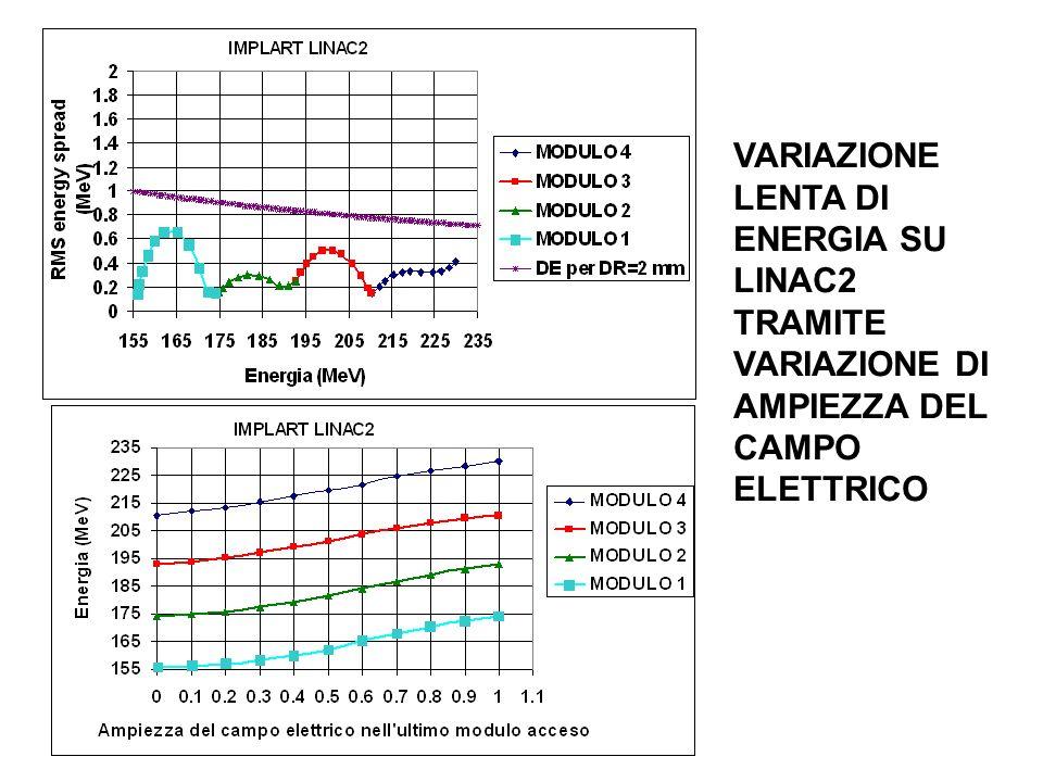 VARIAZIONE LENTA DI ENERGIA SU LINAC2 TRAMITE VARIAZIONE DI AMPIEZZA DEL CAMPO ELETTRICO