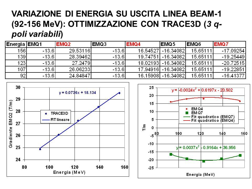 VARIAZIONE DI ENERGIA SU USCITA LINEA BEAM-1 (92-156 MeV): OTTIMIZZAZIONE CON TRACE3D (3 q- poli variabili)