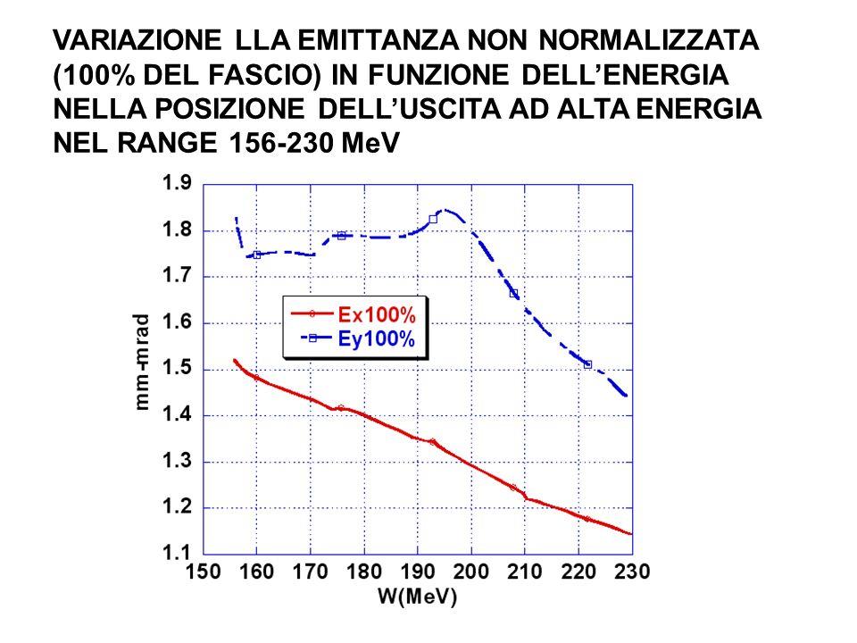 VARIAZIONE LLA EMITTANZA NON NORMALIZZATA (100% DEL FASCIO) IN FUNZIONE DELLENERGIA NELLA POSIZIONE DELLUSCITA AD ALTA ENERGIA NEL RANGE 156-230 MeV