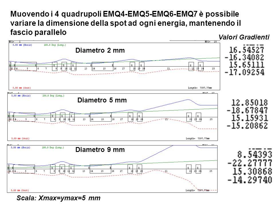 Muovendo i 4 quadrupoli EMQ4-EMQ5-EMQ6-EMQ7 è possibile variare la dimensione della spot ad ogni energia, mantenendo il fascio parallelo Diametro 2 mm