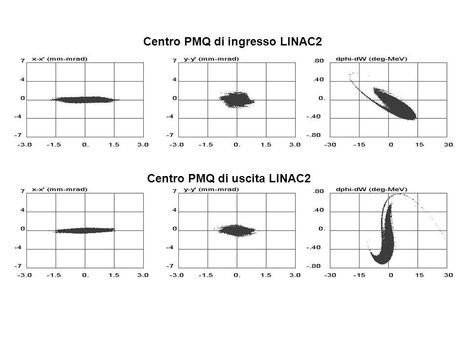 Centro PMQ di ingresso LINAC2 Centro PMQ di uscita LINAC2
