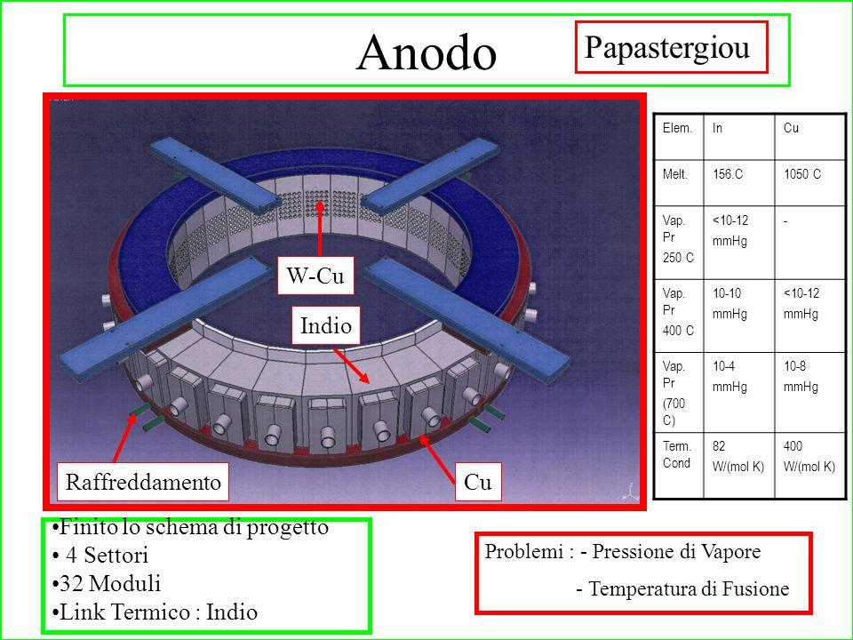Finito lo schema di progetto 4 Settori 32 Moduli Link Termico : Indio Indio CuRaffreddamento W-Cu Papastergiou Anodo Problemi : - Pressione di Vapore - Temperatura di Fusione Elem.InCu Melt.156.C1050 C Vap.