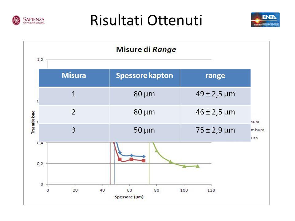 Risultati Ottenuti MisuraSpessore kaptonrange 180 µm49 ± 2,5 µm 280 µm46 ± 2,5 µm 350 µm75 ± 2,9 µm