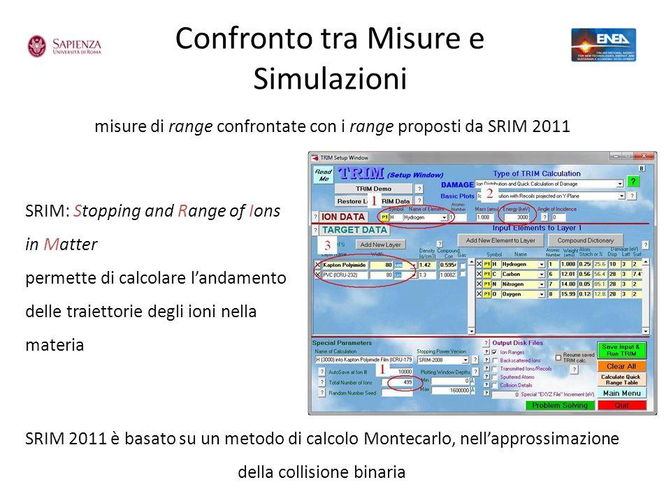 Confronto tra Misure e Simulazioni misure di range confrontate con i range proposti da SRIM 2011 SRIM: Stopping and Range of Ions in Matter permette d
