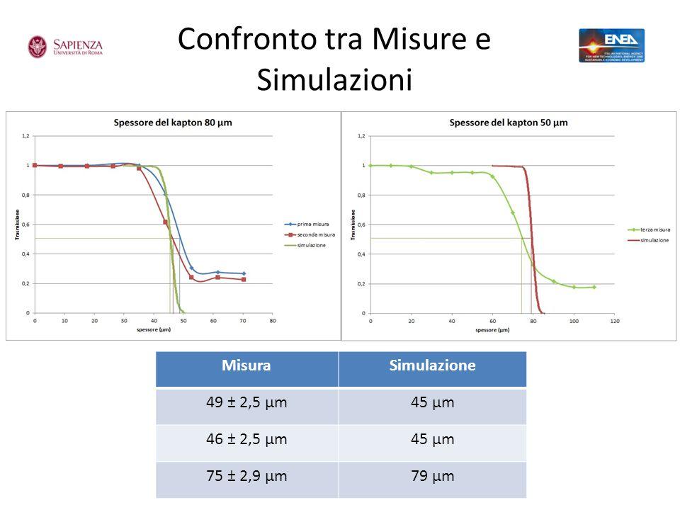Confronto tra Misure e Simulazioni MisuraSimulazione 49 ± 2,5 µm45 µm 46 ± 2,5 µm45 µm 75 ± 2,9 µm79 µm