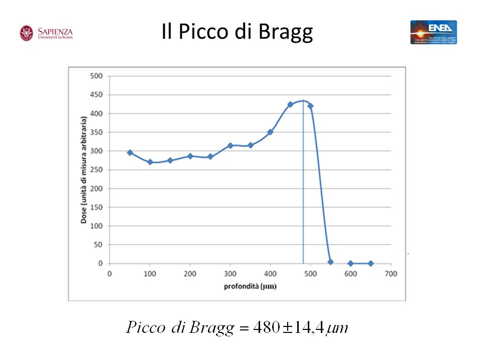 Il Picco di Bragg 13 strati di film gafcromico in pila irraggiati per 30 s da protoni a 7 MeV