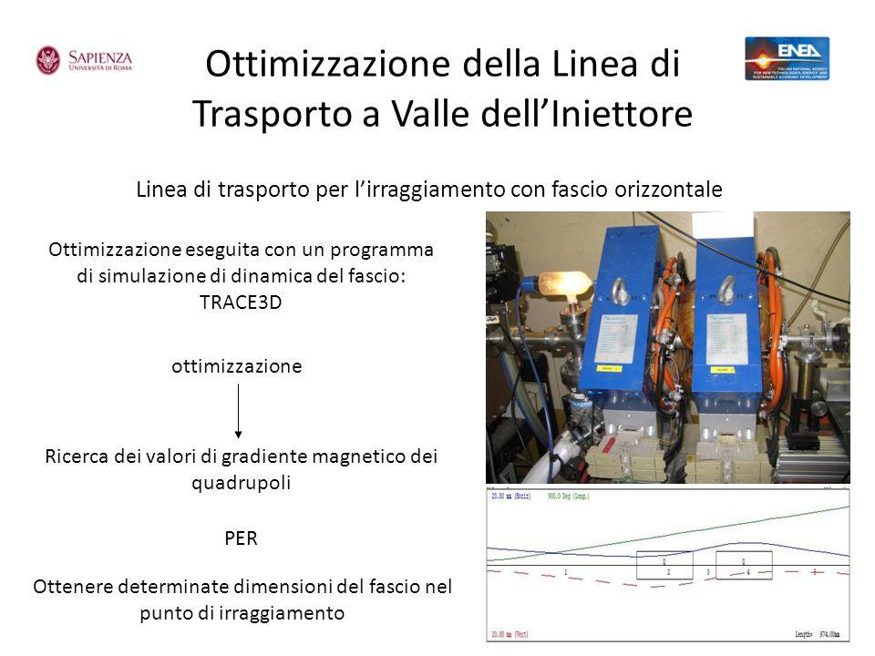 Ottimizzazione della Linea di Trasporto a Valle dellIniettore Linea di trasporto per lirraggiamento con fascio orizzontale Ottimizzazione eseguita con