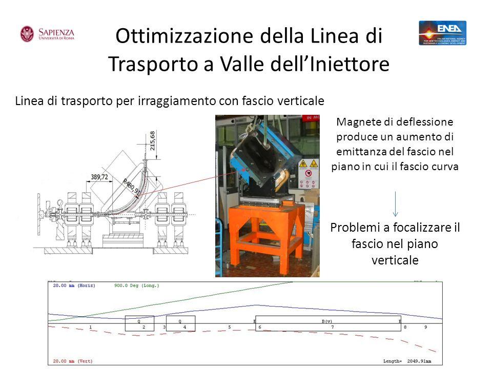 Ottimizzazione della Linea di Trasporto a Valle dellIniettore Linea di trasporto per irraggiamento con fascio verticale Magnete di deflessione produce
