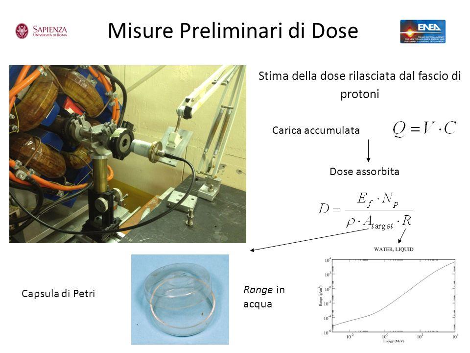 Misure Preliminari di Dose Stima della dose rilasciata dal fascio di protoni Carica accumulata Dose assorbita Capsula di Petri Range in acqua