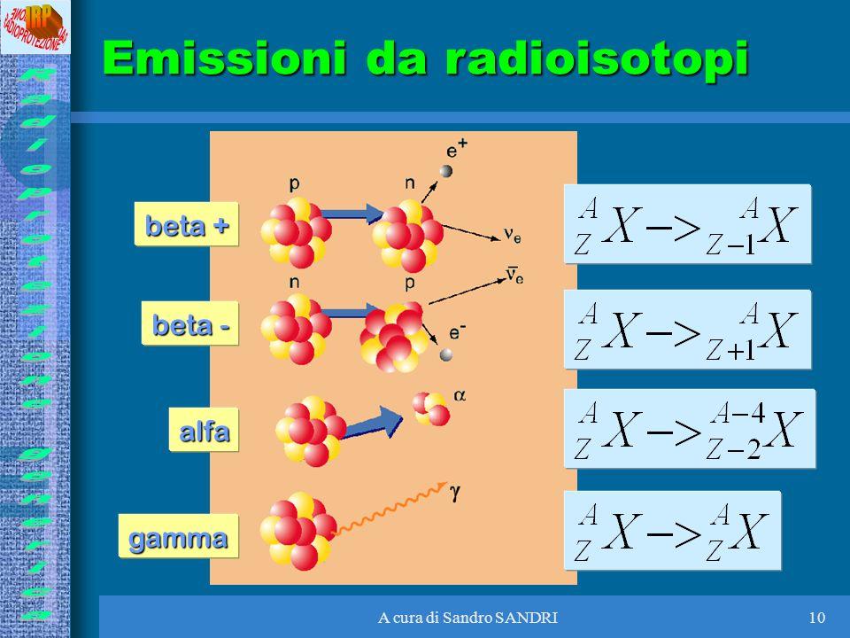 A cura di Sandro SANDRI10 Emissioni da radioisotopi beta + beta - alfa gamma