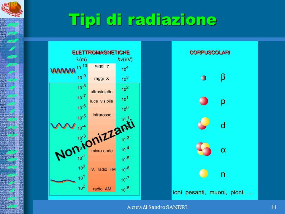 A cura di Sandro SANDRI11 Tipi di radiazione