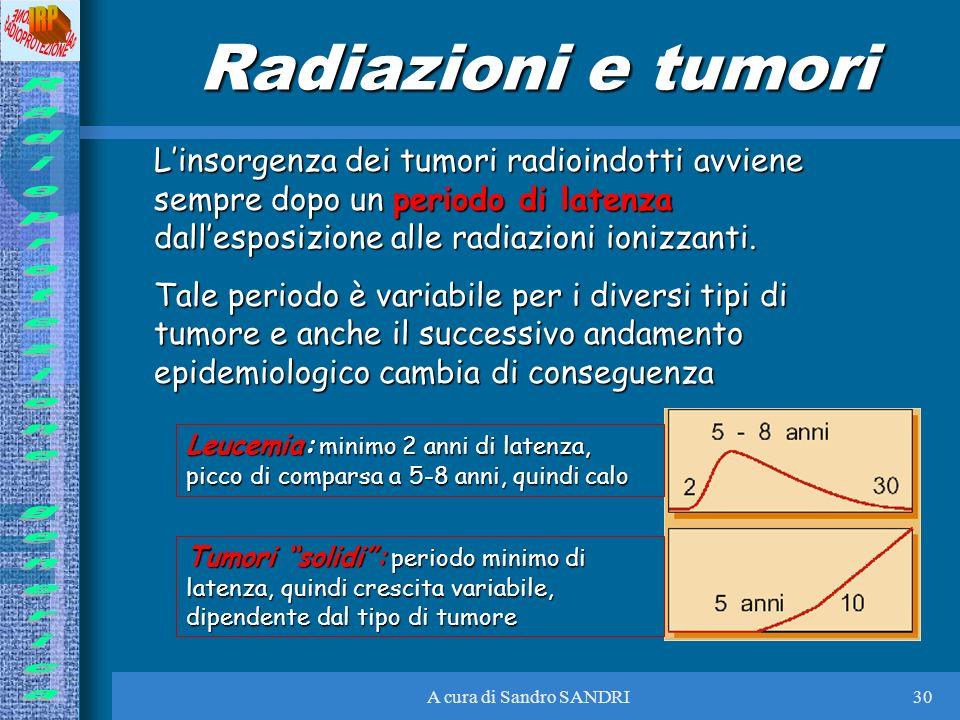 A cura di Sandro SANDRI30 Radiazioni e tumori Linsorgenza dei tumori radioindotti avviene sempre dopo un periodo di latenza dallesposizione alle radia