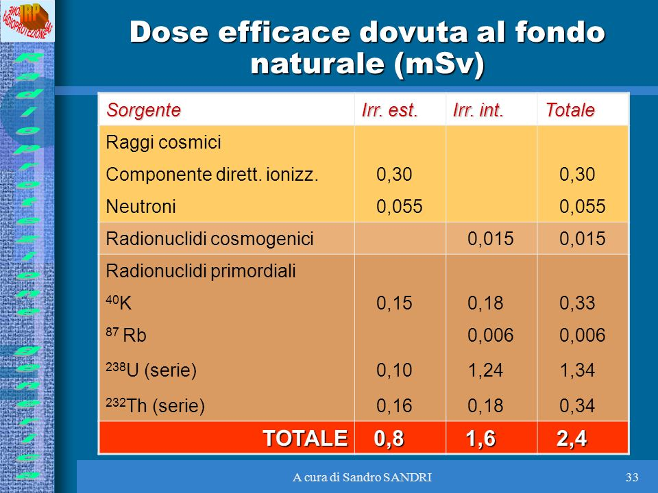 A cura di Sandro SANDRI33 Dose efficace dovuta al fondo naturale (mSv) Sorgente Irr. est. Irr. int. Totale Raggi cosmici Componente dirett. ionizz. 0,