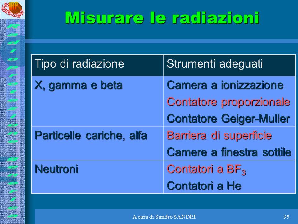 A cura di Sandro SANDRI35 Misurare le radiazioni Tipo di radiazioneStrumenti adeguati X, gamma e beta Camera a ionizzazione Contatore proporzionale Co
