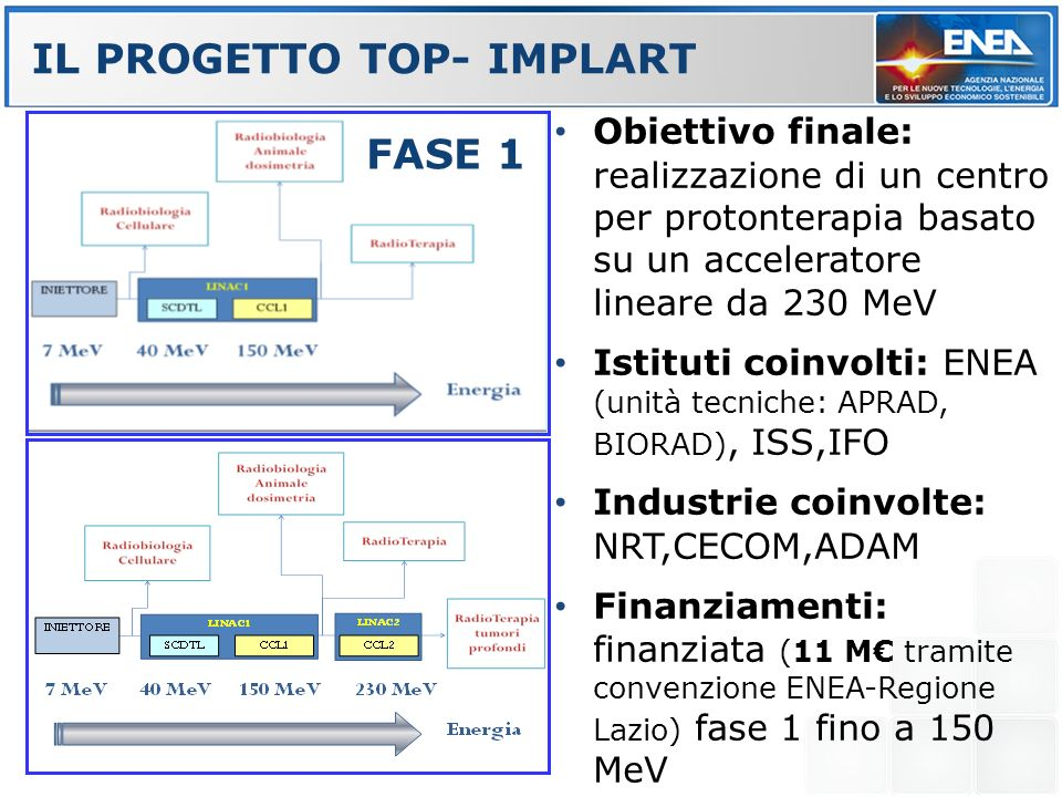 IL PROGETTO TOP- IMPLART FASE 1 FASE 2 Obiettivo finale: realizzazione di un centro per protonterapia basato su un acceleratore lineare da 230 MeV Ist