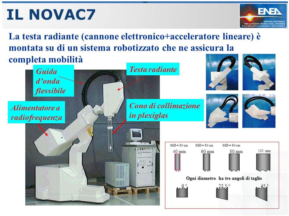 La struttura accelerante del NOVAC7 Energie nominali 3-5-7-9 MeV Corrente di picco 1.5 mA Frequenza di ripetizione 1-30 Hz Durata dellimpulso 4 µsec Frequenza RF 2.998 GHz Tipo di Struttura SW OAC in rame OFHC brasata No.
