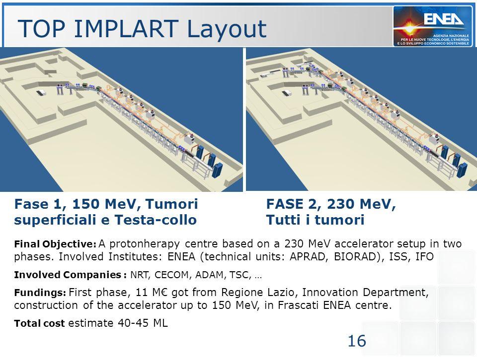 TOP IMPLART Layout 16 Fase 1, 150 MeV, Tumori superficiali e Testa-collo Final Objective: A protonherapy centre based on a 230 MeV accelerator setup i