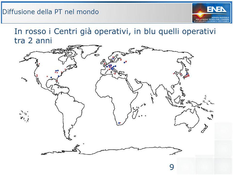 Diffusione della PT nel mondo 9 In rosso i Centri già operativi, in blu quelli operativi tra 2 anni