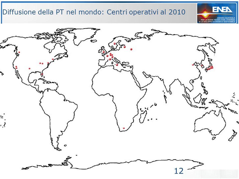 Diffusione della PT nel mondo: Centri operativi al 2010 12