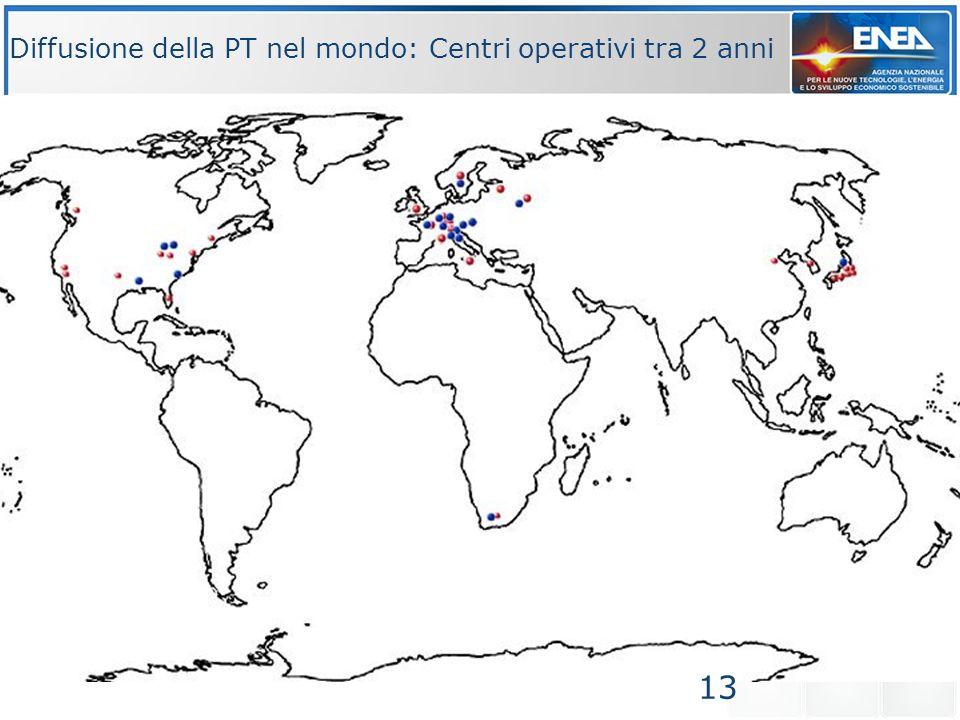 Diffusione della PT nel mondo: Centri operativi tra 2 anni 13
