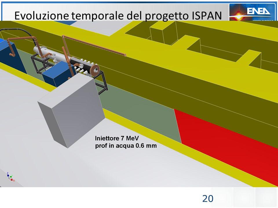 20 Evoluzione temporale del progetto ISPAN