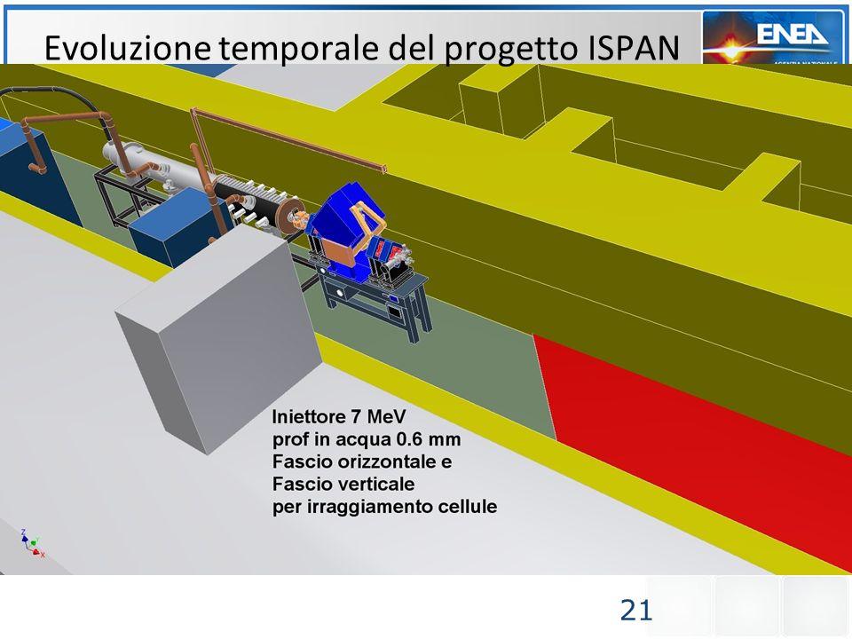21 Evoluzione temporale del progetto ISPAN