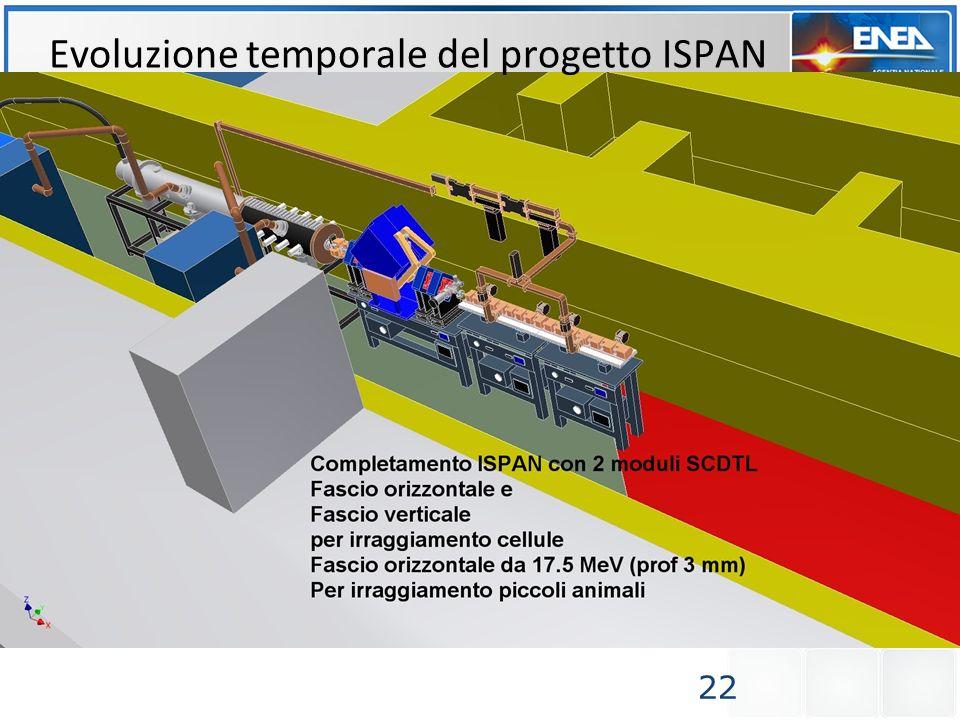 22 Evoluzione temporale del progetto ISPAN