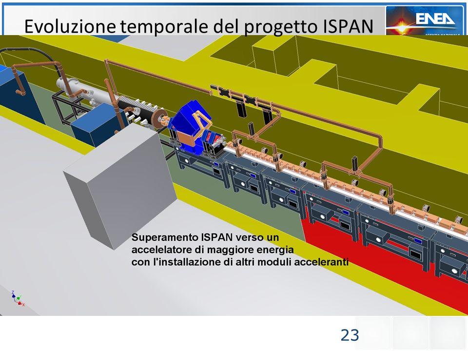 23 Evoluzione temporale del progetto ISPAN