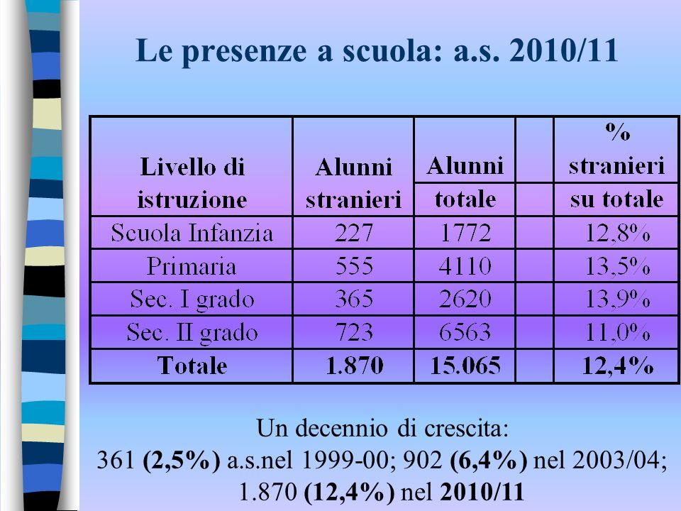 Le presenze a scuola: a.s. 2010/11 Un decennio di crescita: 361 (2,5%) a.s.nel 1999-00; 902 (6,4%) nel 2003/04; 1.870 (12,4%) nel 2010/11