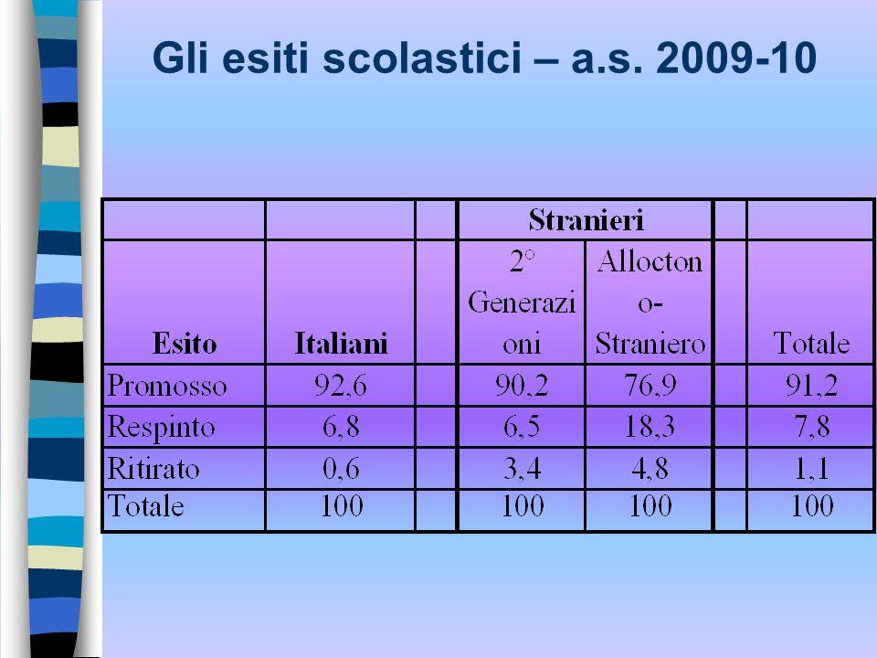 Gli esiti scolastici – a.s. 2009-10