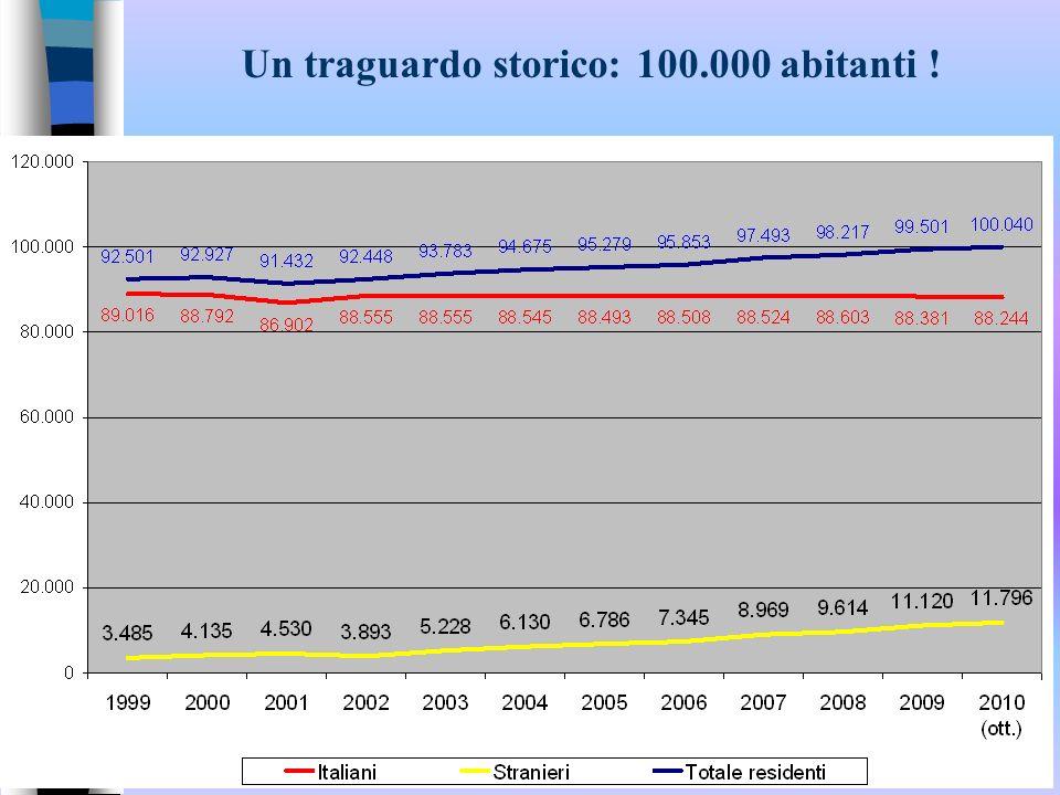 Un decennio di crescita: 3,8% nel 1999, 5,6% nel 2003, 10,4% nel 2008, 11,8 % a fine 2010 Popolazione straniera residente - Serie storica 1999-2010