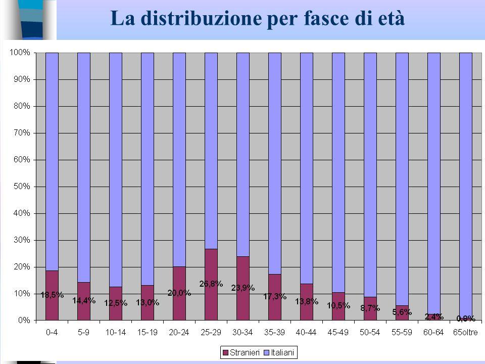 Le nazionalità 2008-2010