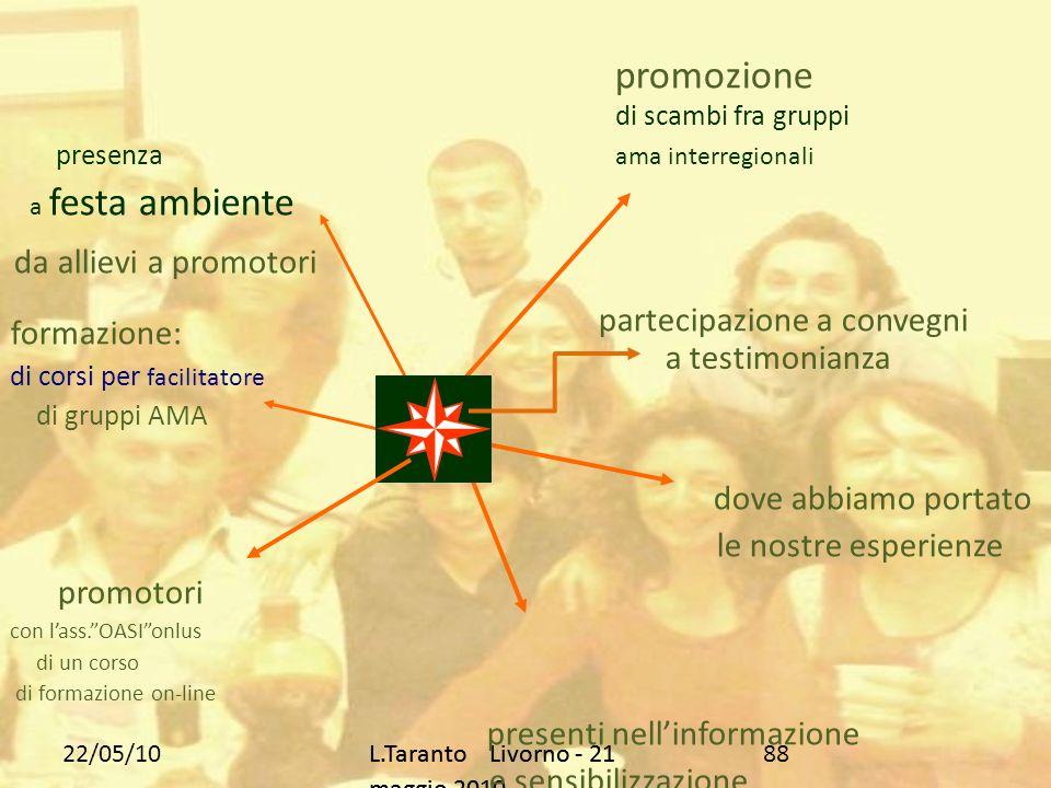 22/05/10L.Taranto Livorno - 21 maggio 2010 88 di scambi fra gruppi presenza ama interregionali a festa ambiente promozione formazione: di corsi per facilitatore di gruppi AMA dove abbiamo portato le nostre esperienze promotori con lass.OASIonlus di un corso di formazione on-line presenti nellinformazione e sensibilizzazione da allievi a promotori partecipazione a convegni a testimonianza