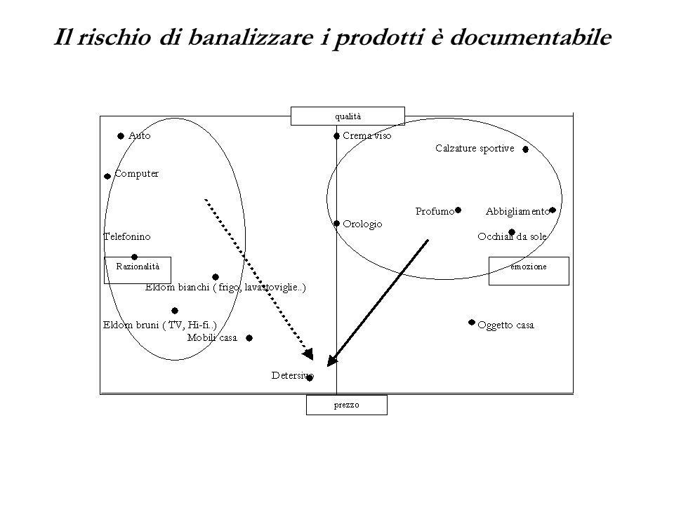 Il rischio di banalizzare i prodotti è documentabile