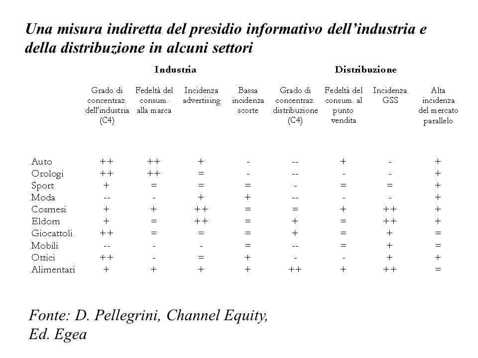 Una misura indiretta del presidio informativo dellindustria e della distribuzione in alcuni settori Fonte: D. Pellegrini, Channel Equity, Ed. Egea