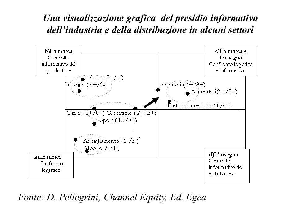 Una visualizzazione grafica del presidio informativo dellindustria e della distribuzione in alcuni settori