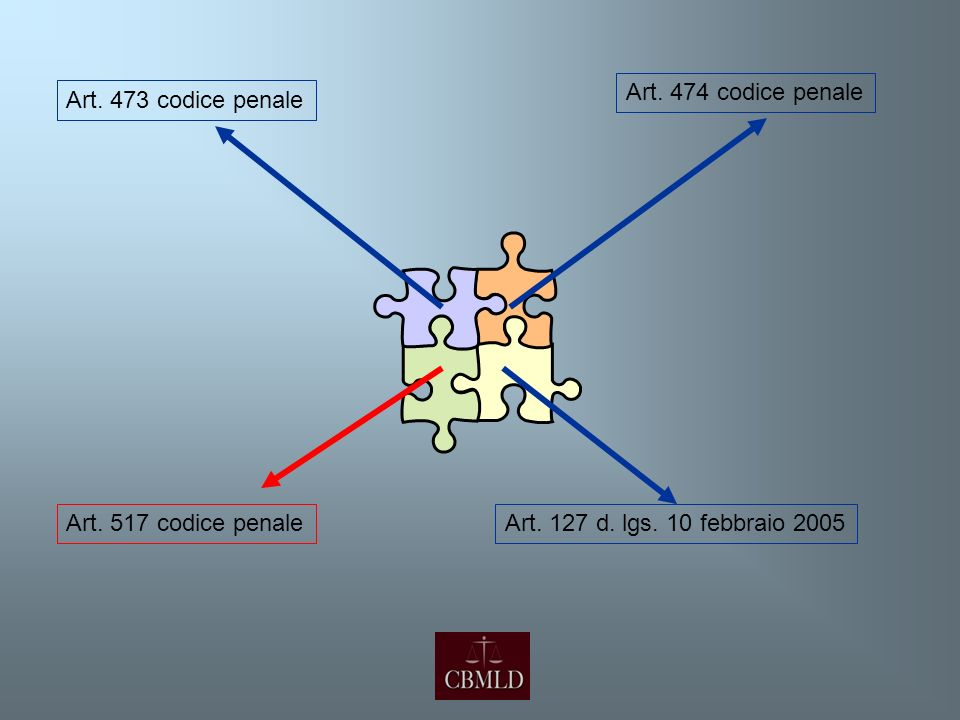 Art. 473 codice penale Art. 474 codice penale Art. 517 codice penaleArt. 127 d. lgs. 10 febbraio 2005